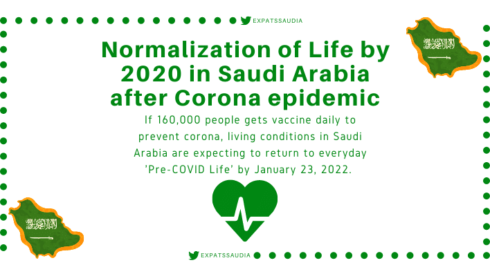 Normalization of Life by 2020 in Saudi Arabia after Corona epidemic