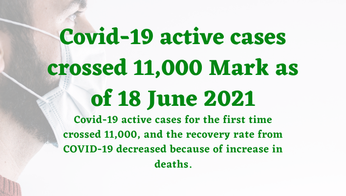 Covid-19 active cases crossed 11,000 Mark as of 18 June 2021