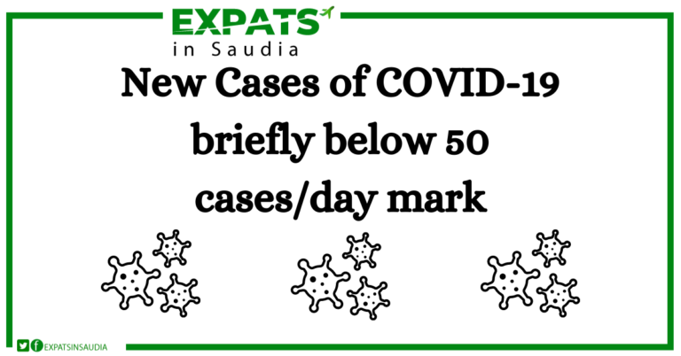 New Cases of COVID-19 briefly below 50 cases/day mark